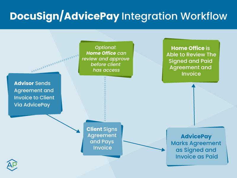 Advicepay_docusign_intergration_wf